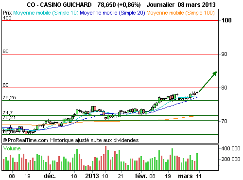 CASINO GUICHARD : L'analyse technique donne son feu vert (©ProRealTime.com)