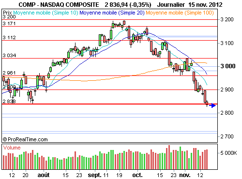 Nasdaq Composite : Wall Street esquisse un rebond technique (©ProRealTime.com)