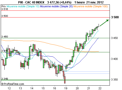 CAC 40 : L'effet d'attraction des 3 500 points (©ProRealTime.com)