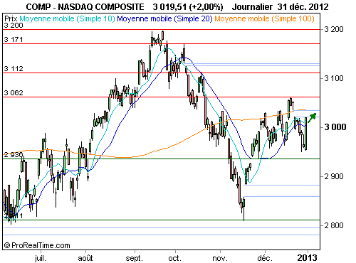 Nasdaq Composite : Des perspectives encourageantes, à court terme (©ProRealTime.com)