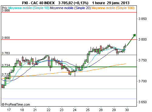 CAC 40 : Le pouvoir d'attraction des 4 000 points... (©ProRealTime.com)