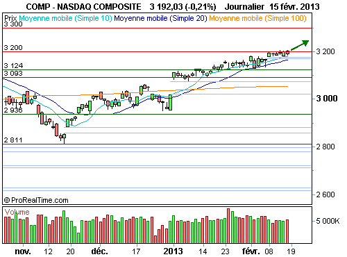 Nasdaq Composite : Le franchissement des 3 200 points est immiment (©ProRealTime.com)