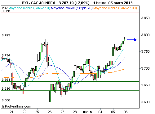 CAC 40 : Le point sur la situation graphique de l'indice (©ProRealTime.com)