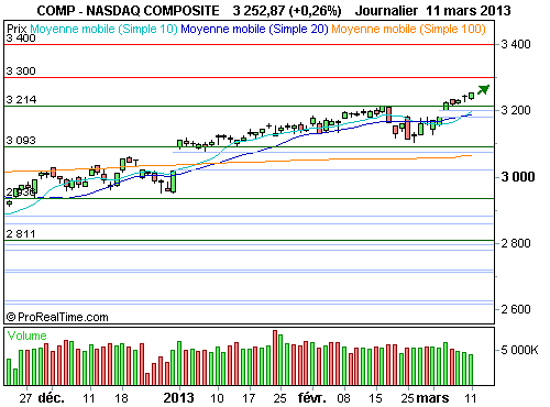 Nasdaq Composite : Le point sur l'analyse technique de l'indice (©ProRealTime.com)