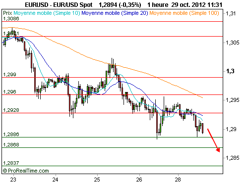 EUR/USD : La baisse se poursuit (©ProRealTime.com)