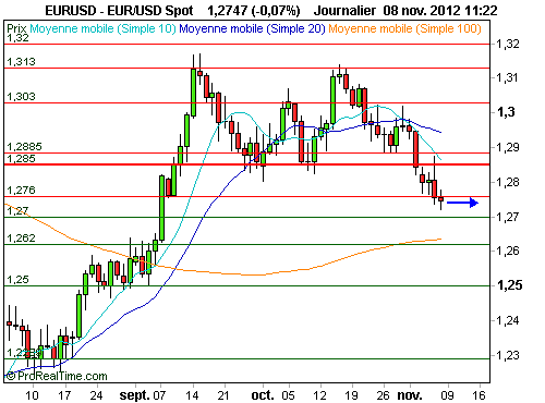 EUR/USD : L'Euro poursuit son repli face au Dollar (©ProRealTime.com)