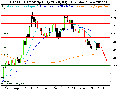 EUR/USD : Reprise du mouvement baissier (©ProRealTime.com)