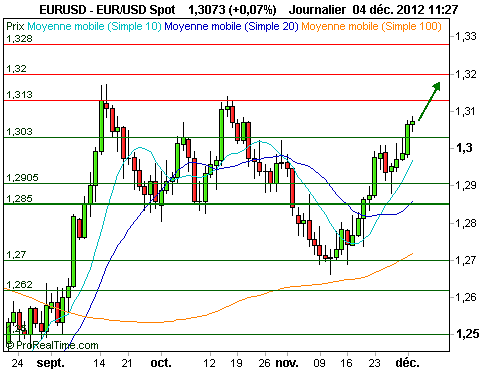 EUR/USD : Regain d'optimisme (©ProRealTime.com)