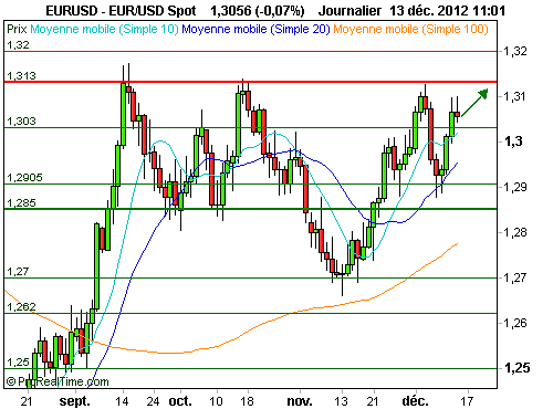 EUR/USD : La Fed affaiblit le dollar (©ProRealTime.com)