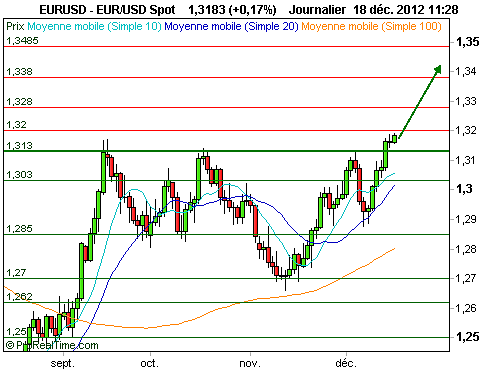 EUR/USD : L'euro monte doucement mais sûrement (©ProRealTime.com)