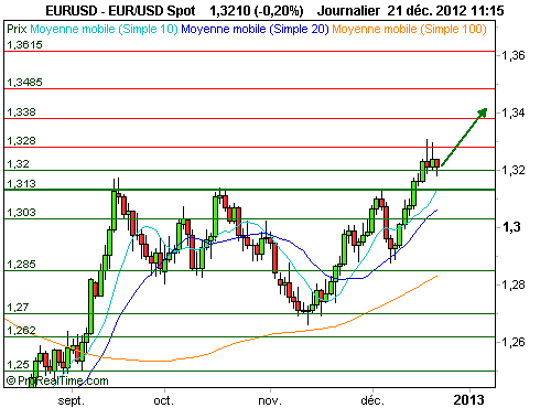 EUR/USD : Correction avant la poursuite du rally (©ProRealTime.com)