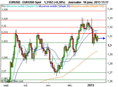 EUR/USD : Patience avant un possible statu quo de la BCE (©ProRealTime.com)