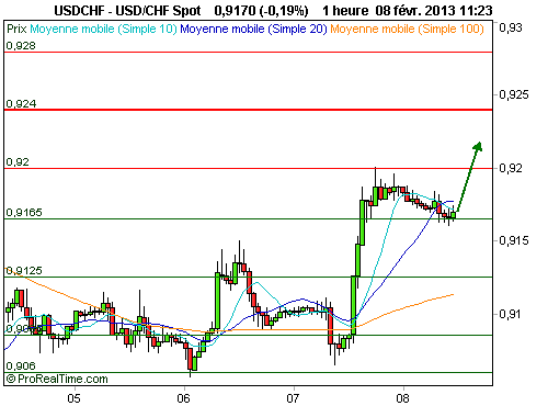 USD/CHF : Fin de consolidation et reprise d'un mouvement haussier à anticiper (©ProRealTime.com)