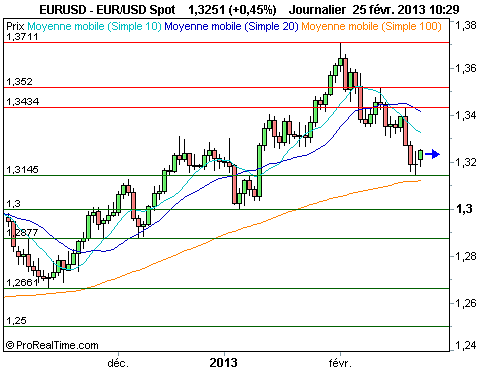EUR/USD : Attention aux tentations d'achat prématuré (©ProRealTime.com)
