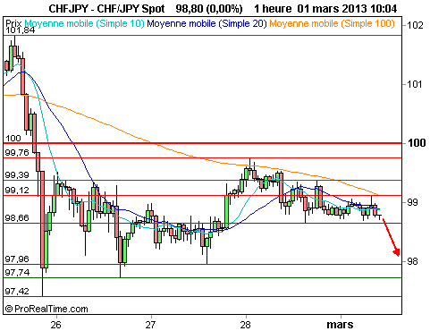 CHF/JPY : La moyenne mobile à 100 heures exerce une forte pression (©ProRealTime.com)