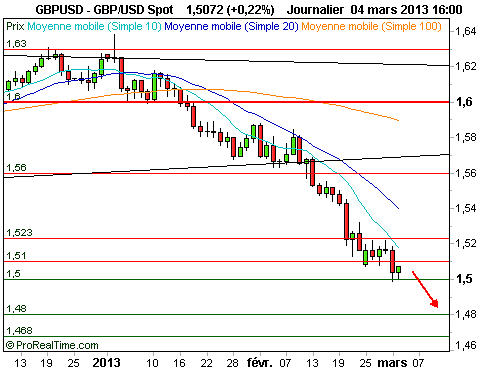 GBP/USD : Le câble poursuit sa chute (©ProRealTime.com)