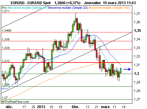 EUR/USD : Le dollar perd du terrain avant les indicateurs américains (©ProRealTime.com)