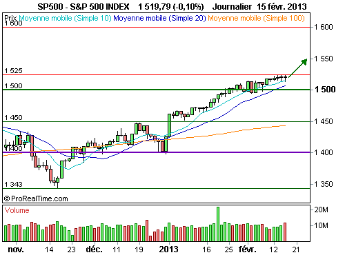 SP500 1400TL 0313C : Un turbo call sur l'indice élargi de la Bourse de New York (©ProRealTime.com)
