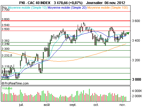CAC 40 : B. Obama réélu, fin du suspense, les initiatives peuvent reprendre (©ProRealTime.com)