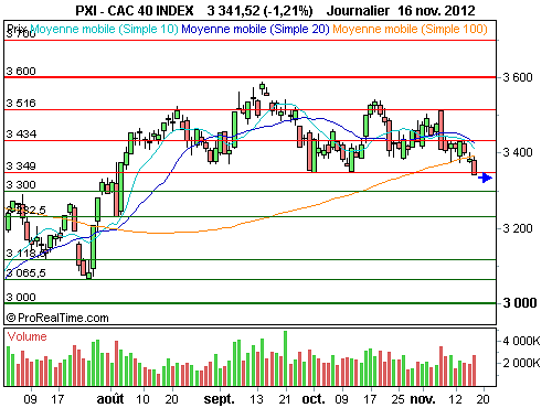 CAC 40 : Le point sur la configuration graphique de l'indice phare (©ProRealTime.com)