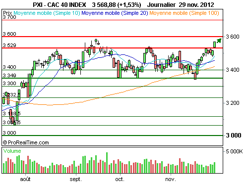 CAC 40 : Rally haussier vers les sommets annuels (©ProRealTime.com)