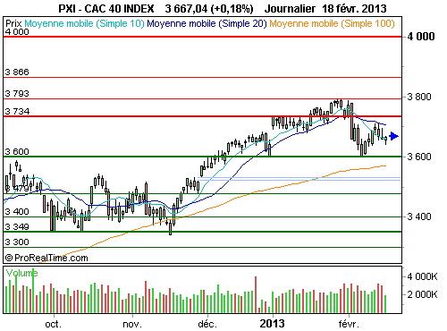 CAC 40 : L'effet d'attraction des 3 600 points (©ProRealTime.com)