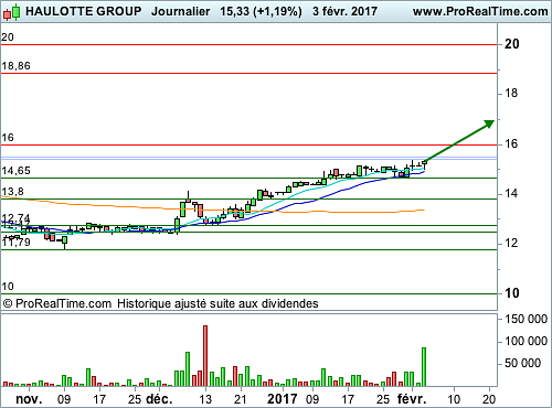 HAULOTTE GROUP : Encore du potentiel (©ProRealTime.com)