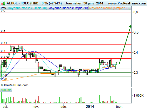 HOLOSFIND : Une penny stock à fort potentiel (©ProRealTime.com)