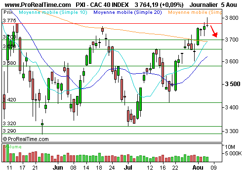 CAC 40 : La bourse de paris cale sous les 3800 points (©ProRealTime.com)