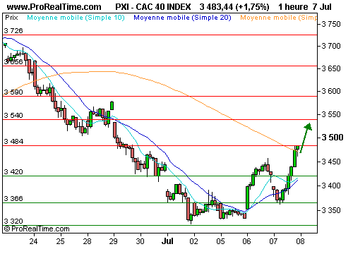 CAC 40 : Le rebond technique se poursuit (©ProRealTime.com)