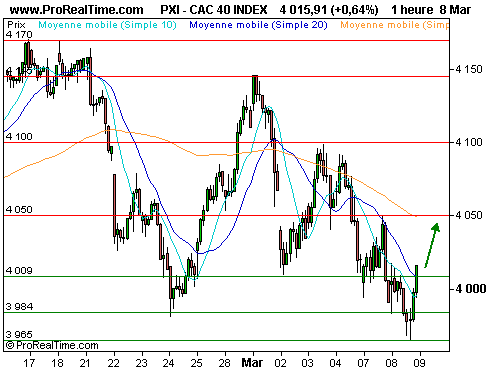 CAC 40 : Un rebond technique se profile (©ProRealTime.com)