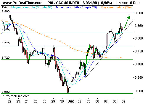 CAC 40 : A l'assaut des 3 900 points ? (©ProRealTime.com)