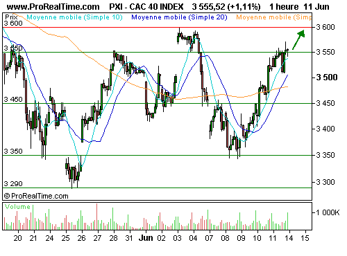 CAC 40 : En route vers les 3600 points (©ProRealTime.com)