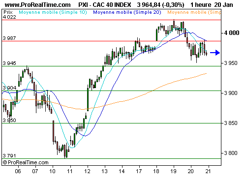 CAC 40 : En « stand-by » sous les 4000 points (©ProRealTime.com)