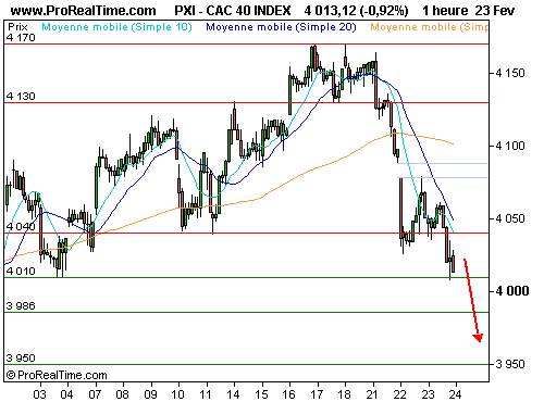 CAC 40 : La bourse de paris accuse le coup (©ProRealTime.com)