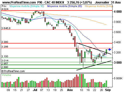 CAC 40 : Attention aux fausses sorties ! (©ProRealTime.com)