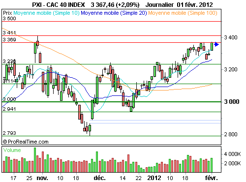 CAC 40 : Le <i>stock picking</i> va devenir la clé à court terme (©ProRealTime.com)