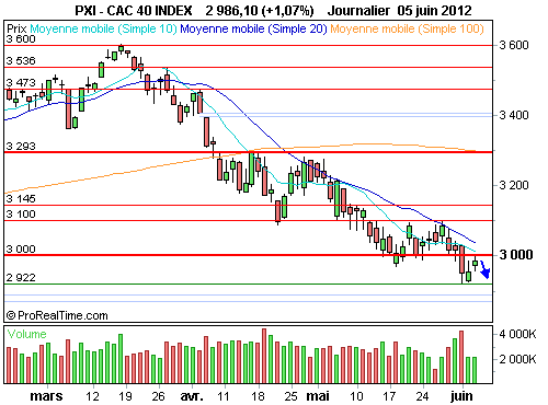 CAC 40 : L'analyse technique impose de rester très prudents (©ProRealTime.com)