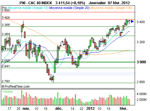 CAC 40 : L'indice phare s'accorde une pause (©ProRealTime.com)