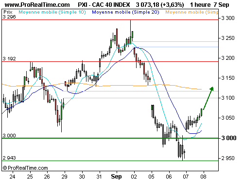 CAC 40 : Rebond technique ou rebond durable ? (©ProRealTime.com)