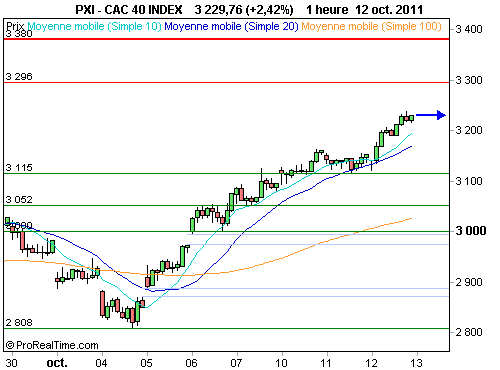CAC 40 : Vers une fin du rally ? (©ProRealTime.com)