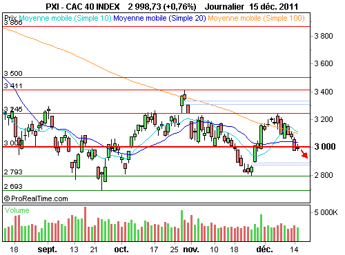 CAC 40 : Consolide vers 3 000 points (©ProRealTime.com)