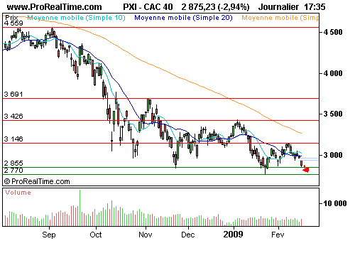 CAC 40 : Le dow jones sur ses plus bas de 2008... (©ProRealTime.com)
