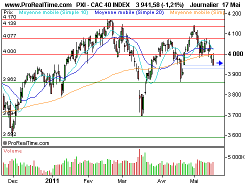 CAC 40 : Quel timing pour un rebond technique ? (©ProRealTime.com)