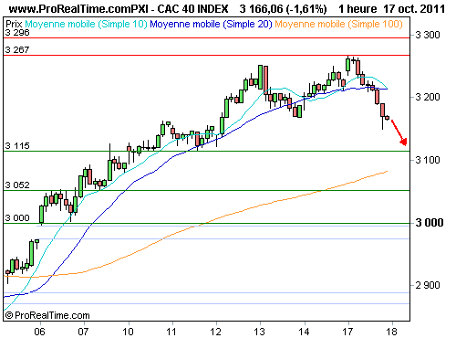 CAC 40 : Wolfgang schäuble casse l'ambiance (©ProRealTime.com)