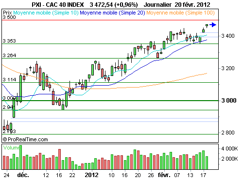 CAC 40 : Les 3 500 points se profilent (©ProRealTime.com)
