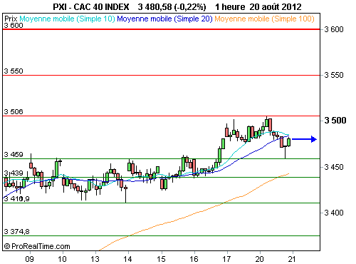 CAC 40 : Vers 3 500 points, l'indice phare reste timoré (©ProRealTime.com)