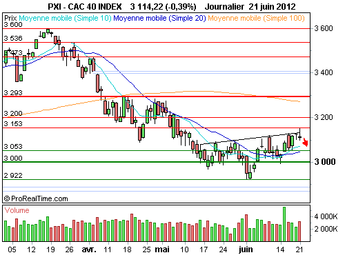 CAC 40 : L'analyse technique délivre un message baissier à court terme (©ProRealTime.com)