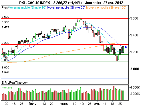 CAC 40 : Situation technique de transition (©ProRealTime.com)