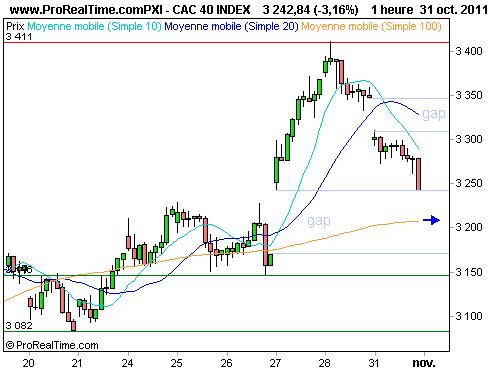 CAC 40 : Consolidation avant le g20, la bce et la fed (©ProRealTime.com)